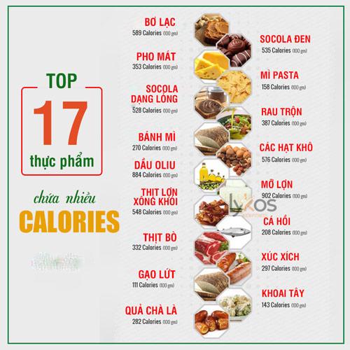 bảng calories